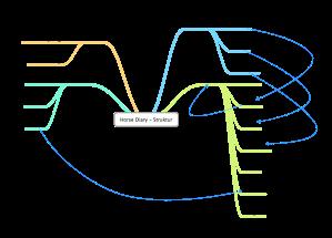 Die Struktur der Bildschirme entspricht in etwa auch der Struktur des Datenmodells.