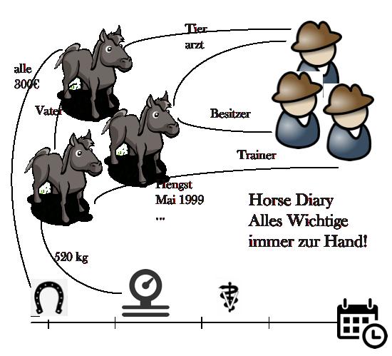horsediarydatenmodeldeutsch